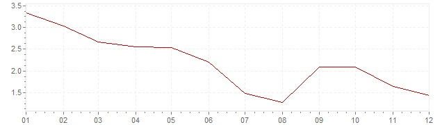 Chart - inflation South Korea 2012 (CPI)