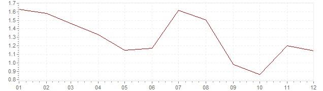 Grafiek - inflatie Zuid-Korea 2013 (CPI)