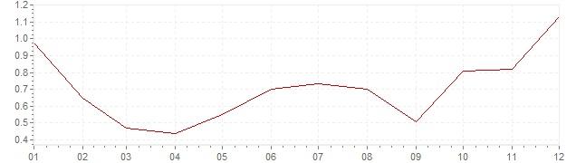Chart - inflation South Korea 2015 (CPI)