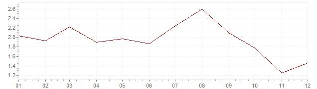 Graphik - Inflation Corée du Sud 2017 (IPC)