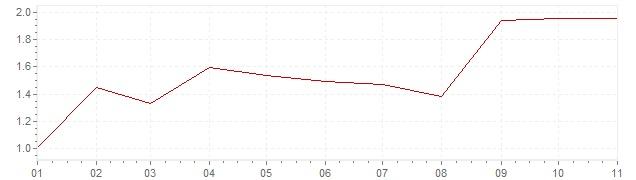 Grafico - inflazione Corea del Sud 2018 (CPI)