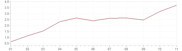 Graphik - Inflation Corée du Sud 2021 (IPC)