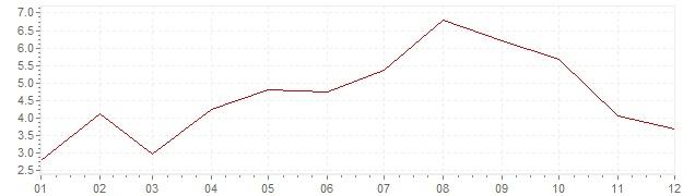 Gráfico – inflação na Luxemburgo em 1957 (IPC)