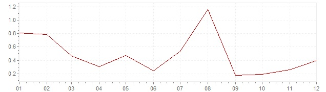 Chart - inflation Luxembourg 1961 (CPI)