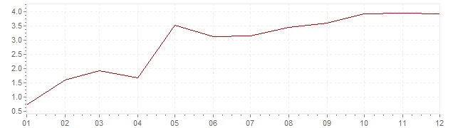 Chart - inflation Luxembourg 1963 (CPI)