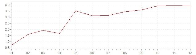 Grafico - inflazione Lussemburgo 1963 (CPI)