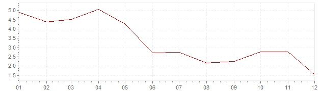 Chart - inflation Luxembourg 1966 (CPI)