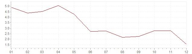 Gráfico – inflação na Luxemburgo em 1966 (IPC)