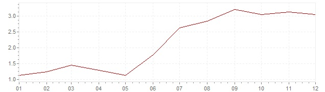 Chart - inflation Luxembourg 1967 (CPI)
