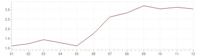 Graphik - Inflation Luxemburg 1967 (VPI)