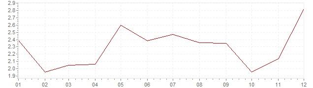 Grafico - inflazione Lussemburgo 1969 (CPI)