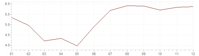 Chart - inflation Luxembourg 1972 (CPI)