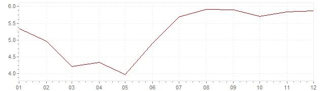 Graphik - Inflation Luxemburg 1972 (VPI)