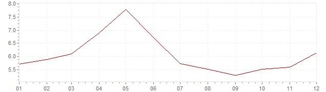 Gráfico - inflación de Luxemburgo en 1973 (IPC)
