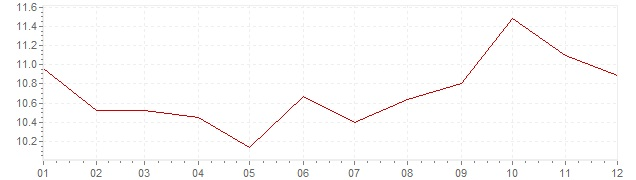 Grafico - inflazione Lussemburgo 1975 (CPI)