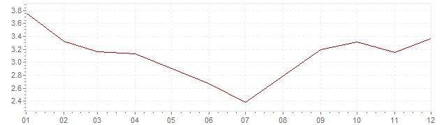 Gráfico – inflação na Luxemburgo em 1978 (IPC)