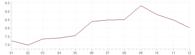 Chart - inflation Luxembourg 1981 (CPI)