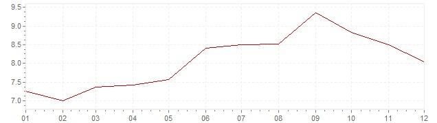 Grafico - inflazione Lussemburgo 1981 (CPI)
