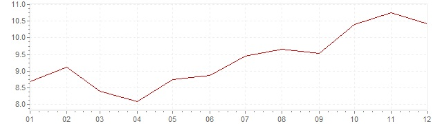 Chart - inflation Luxembourg 1982 (CPI)
