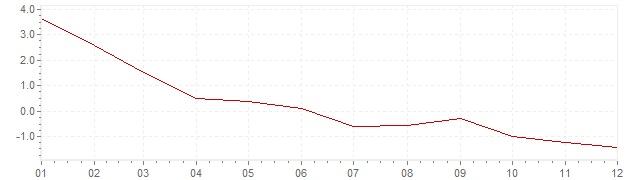 Grafiek - inflatie Luxemburg 1986 (CPI)