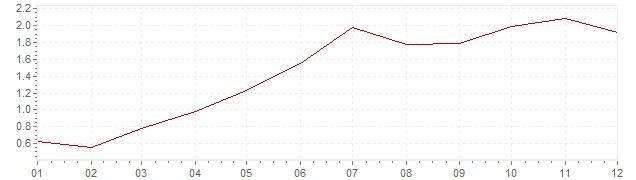 Grafico - inflazione Lussemburgo 1988 (CPI)