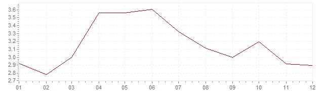 Gráfico - inflación de Luxemburgo en 1992 (IPC)