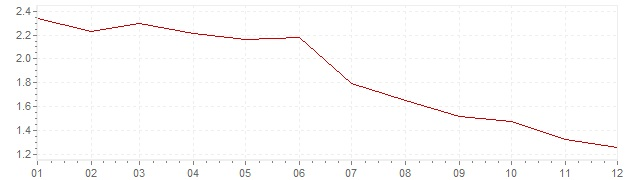 Chart - inflation Luxembourg 1995 (CPI)