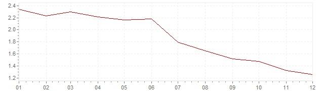 Grafiek - inflatie Luxemburg 1995 (CPI)