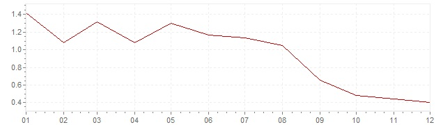 Chart - inflation Luxembourg 1998 (CPI)