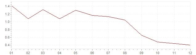Grafico - inflazione Lussemburgo 1998 (CPI)