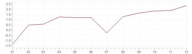 Grafiek - inflatie Luxemburg 1999 (CPI)