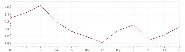 Gráfico - inflación de Luxemburgo en 2003 (IPC)