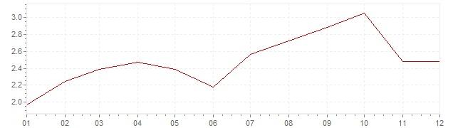Graphik - Inflation Luxemburg 2005 (VPI)