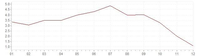 Chart - inflation Luxembourg 2008 (CPI)