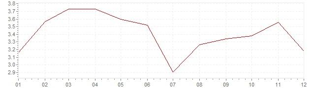 Grafico - inflazione Lussemburgo 2011 (CPI)