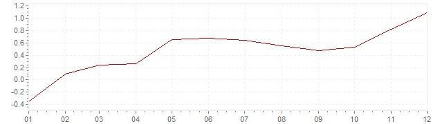 Grafico - inflazione Lussemburgo 2015 (CPI)