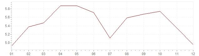 Gráfico – inflação na México em 1971 (IPC)