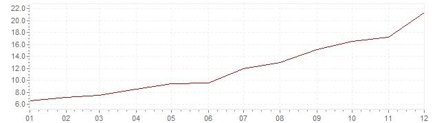 Gráfico – inflação na México em 1973 (IPC)