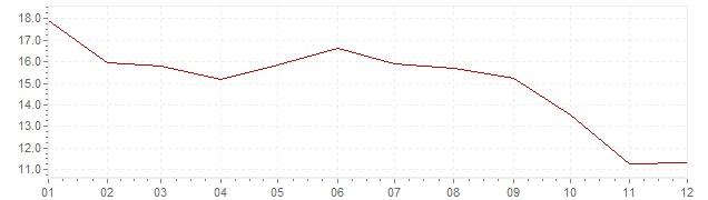 Gráfico – inflação na México em 1975 (IPC)