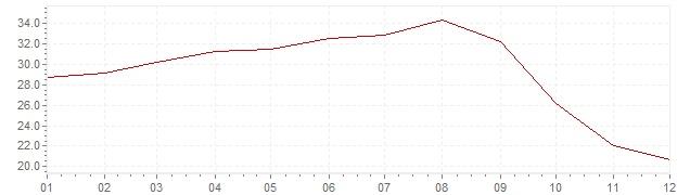 Graphik - Inflation Mexique 1977 (IPC)