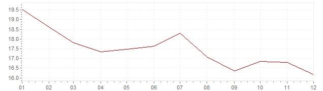 Graphik - Inflation Mexiko 1978 (VPI)