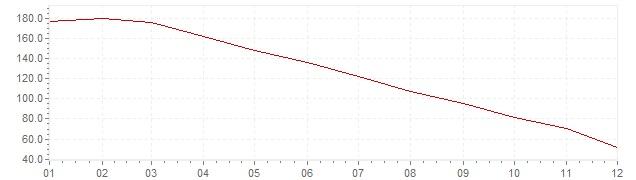 Graphik - Inflation Mexique 1988 (IPC)