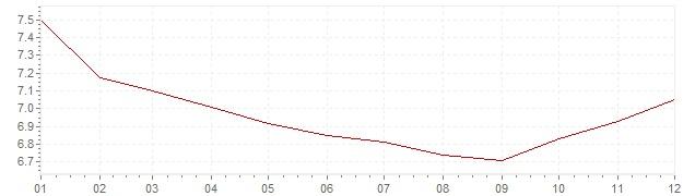 Graphik - Inflation Mexiko 1994 (VPI)