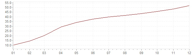 Graphik - Inflation Mexique 1995 (IPC)