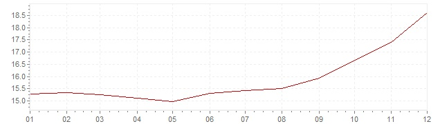 Chart - inflation Mexico 1998 (CPI)