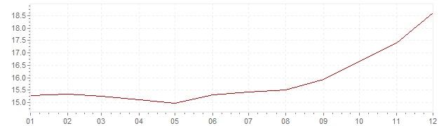 Gráfico – inflação na México em 1998 (IPC)