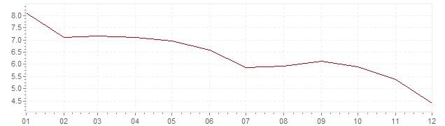Graphik - Inflation Mexiko 2001 (VPI)