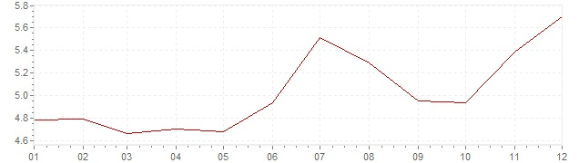 Chart - inflation Mexico 2002 (CPI)