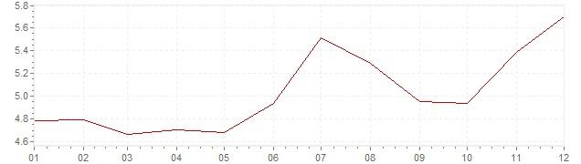 Gráfico – inflação na México em 2002 (IPC)