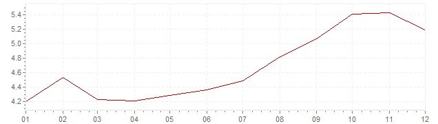 Graphik - Inflation Mexiko 2004 (VPI)